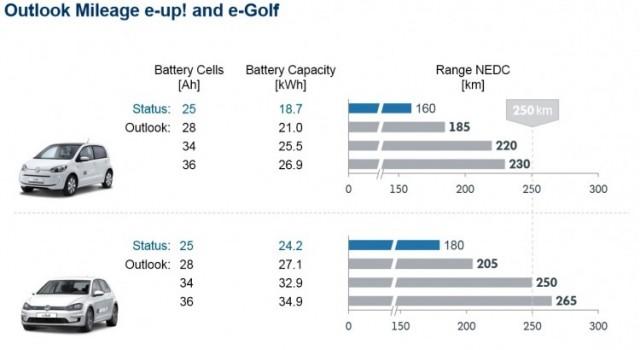 ¿Cuanta autonomía tendría el Volkswagen e-Golf con…28, 34, 36 kWh?