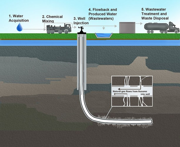 735px-Hydraulic_Fracturing-Related_Activities