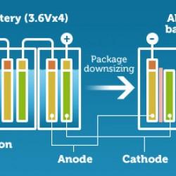 El electrolito sólido. Una batería revolucionaria que espera un último impulso para su llegada al mercado