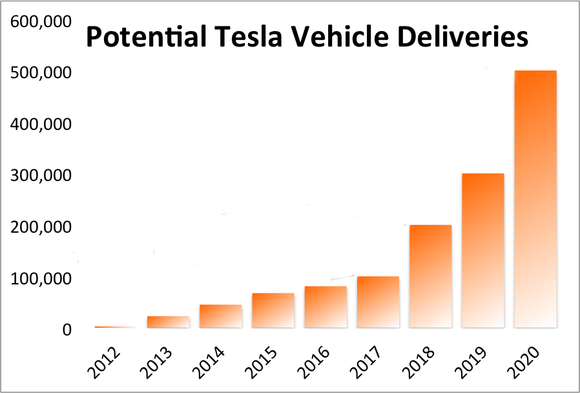 estimated-annual-deliveries-tsla_large