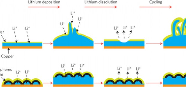 Ánodo de litio metálico estable para baterías de gran capacidad