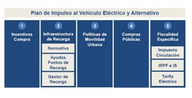 plan-vehículo-electrico-anfac