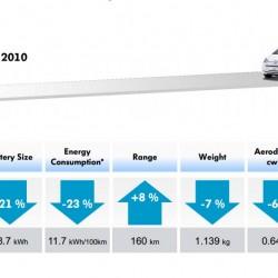 Volkswagen nos muestra lo que ha avanzado el e-Up desde el prototipo