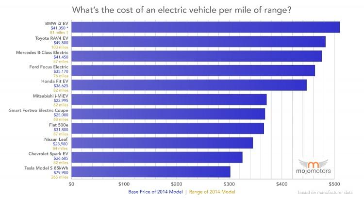 cost_per_mile_range_electric_vehicle-750x412