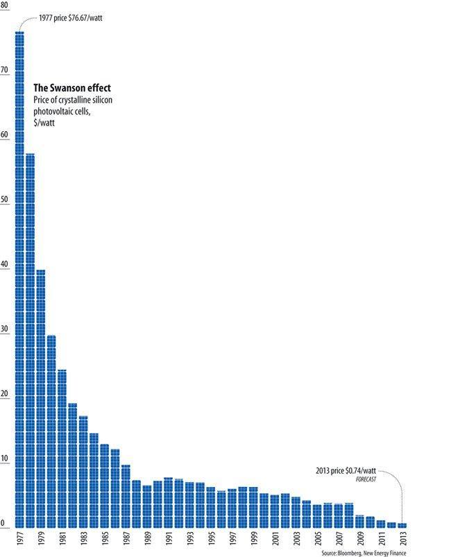 price-of-solar-power-drop-graph.jpg.650x0_q85_crop-smart