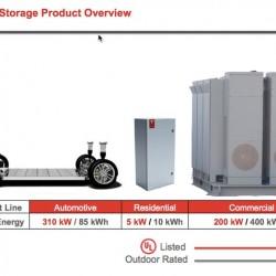 En 10 años, todos los sistemas vendidos por SolarCity, tendrán una batería Tesla como respaldo