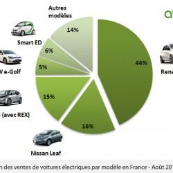 Batacazo de ventas de coches eléctricos en Francia. Los industriales despegan