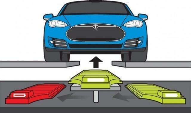 Intercambio de baterías de Tesla