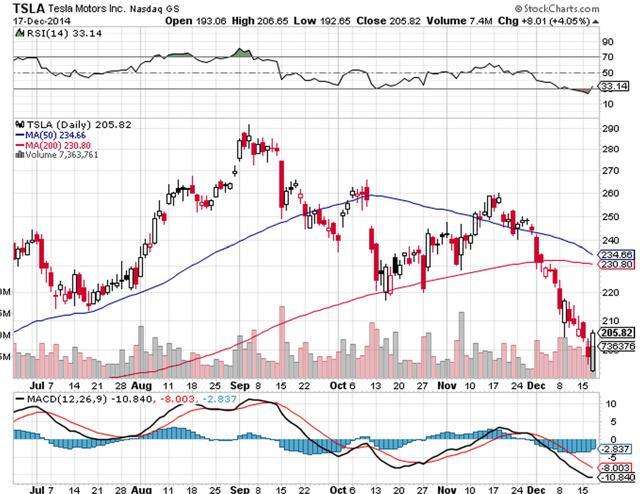 Tesla-Stock-Price