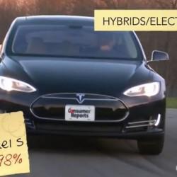 ¿Cuál es el coche con mejor puntuación por parte de los clientes norteamericanos? El Tesla Model S