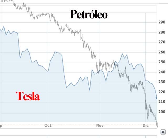 tesla-petrol-stock