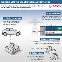 BMW y Bosch se unen para dar una segunda vida a las baterías de los coches eléctricos