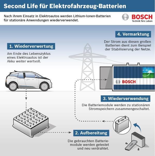 Alte-Akkus-aus-Elektroautos-werden-zum-Stromspeicher