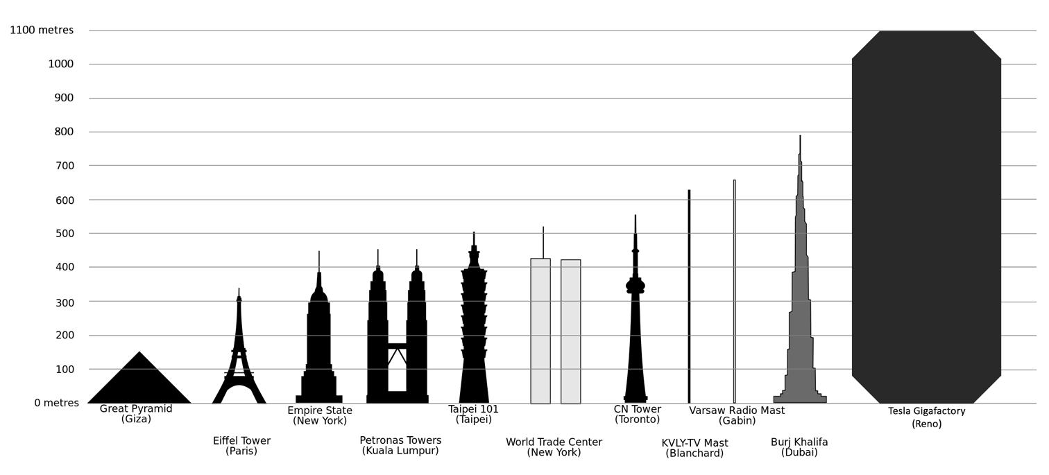 So-groß-ist-die-Gigafactory-von-Tesla-Motors-im-Vergleich-zu-anderen-Gebäuden