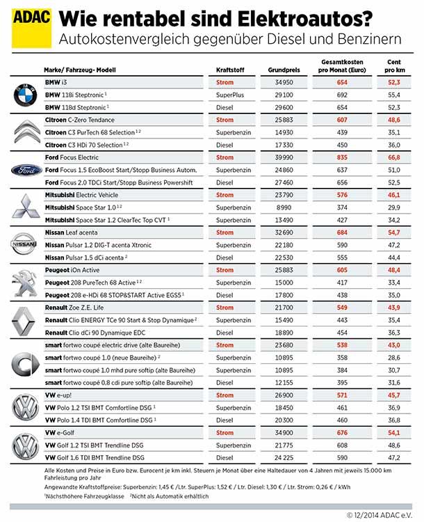 viele-elektroautos-sind-nach-wie-vor-ein-teures-vergnuegen