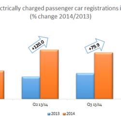 El pasado año las matriculaciones de coches eléctricos en Europa crecieron un 36.6%, pero con dinámica negativa en el último trimestre