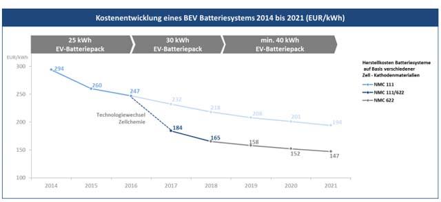 Curva de costes del sistema de baterías