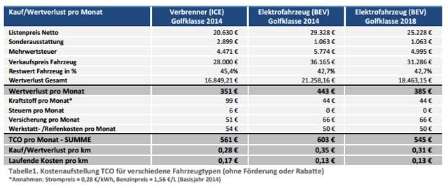 coste-coche-electrico-coche-diesel