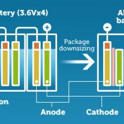 Samsung pone fecha a la llegada de las baterías de electrolito sólido para los coches eléctricos