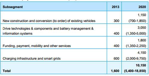 empleos-movilidad-electrica-holanda