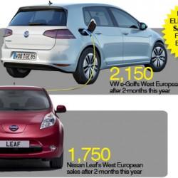 El Volkswagen e-Golf supera las ventas del Nissan LEAF en Europa este 2015