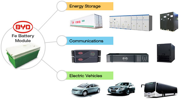 page_BYD-Fe-Battery-Applications