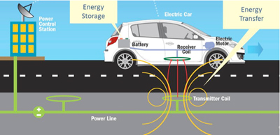 wireless_car_charging_400px