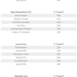 El Chevrolet Volt y el Tesla Model S, los coches mas queridos de su categoría
