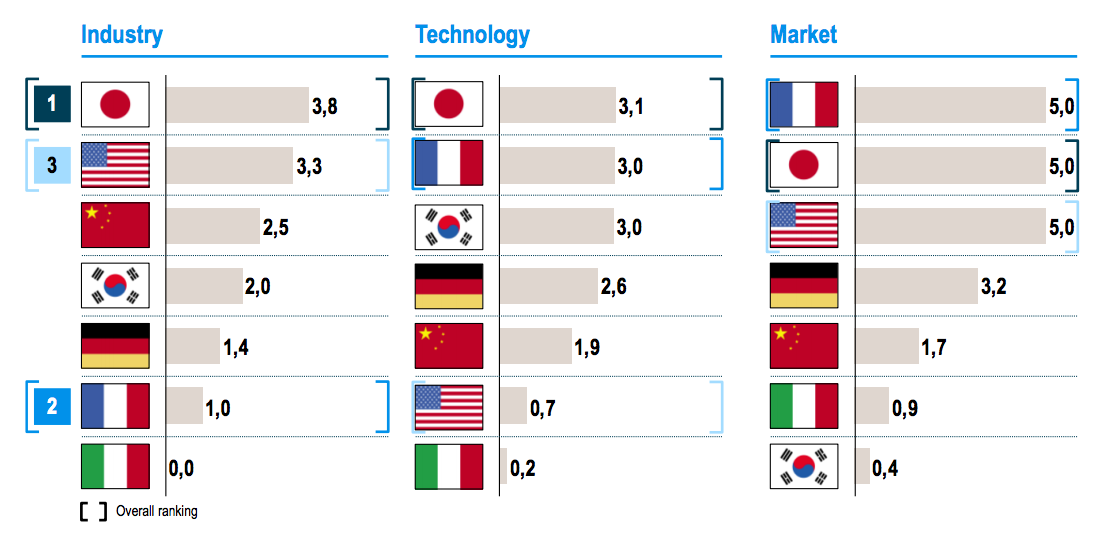 E-mobility-Index-Ranking-by-indicator