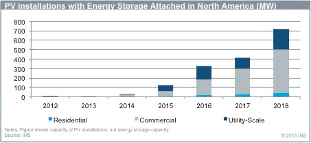 Energy_Storage_in_PV_data
