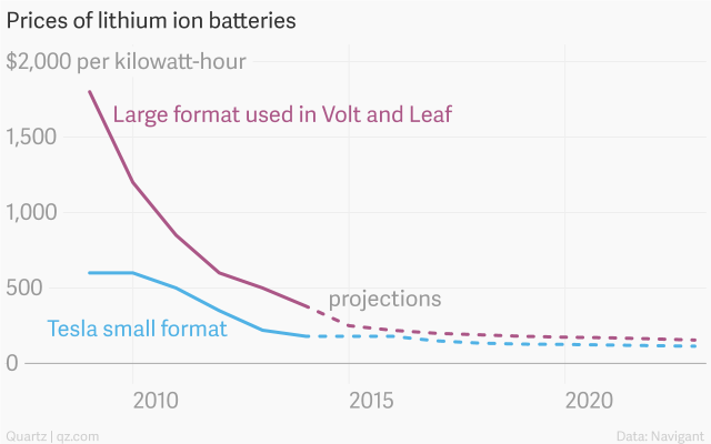 actual-and-projected-prices-of-lithium-ion-batteries-large-format-used-in-volt-and-leaf-tesla-small-format_chartbuilder-20141