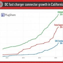 Los coches eléctricos habrán sustituido a los de combustión en 25 años