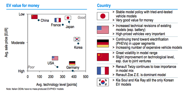 electric-car-value-for-money