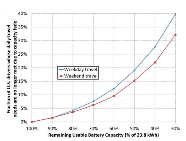 usable-capacity-chart