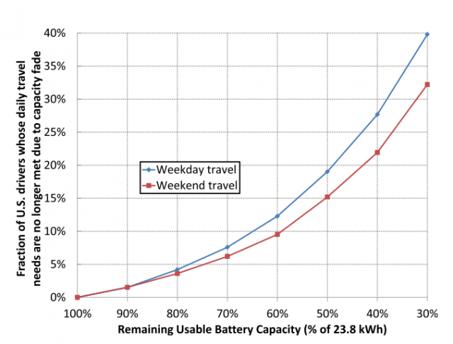 usable-capacity-chart