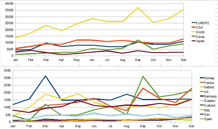 ventas-marzo-europa