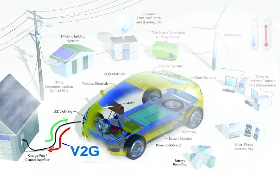 V2G_Smart_Grid_j