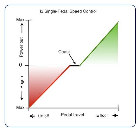 bmw-i3-single-pedal-speed-control
