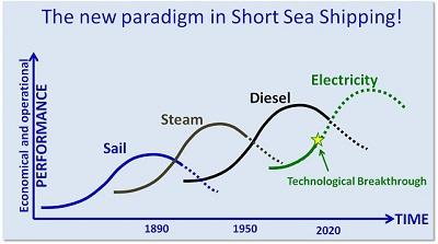 e-ferry graph