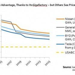 Un estudio estima la bajada de precio de las baterías. Tesla y Panasonic a la cabeza, problemas para Nissan