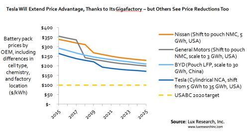 evolucion-precios-baterias-coches