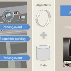 El BMW i3 será el encargado de probar la tecnología Dynamic Parking Prediction