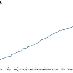 Más de 1000 cargadores CCS Combo en Europa