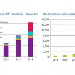 Los coches eléctricos ayudan a Reino Unido a seguir creciendo en ventas de turismos