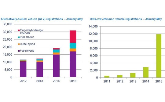 vehicle-registrations-january-may-540x334
