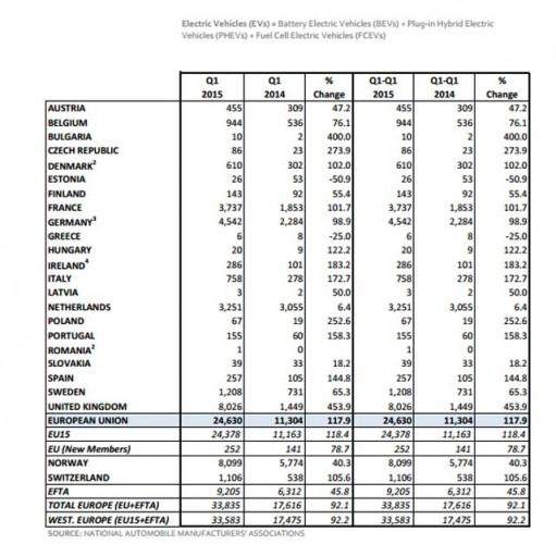 ventas-coches-electricos-europa-2015