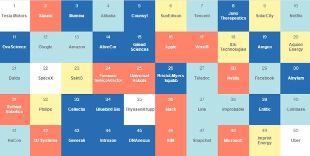 50_empresas_mas_inteligentes_del_mundo