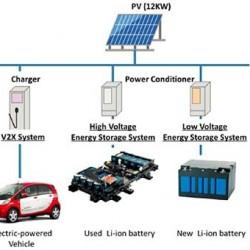 Proyecto de demostración de baterías usadas de PSA y Mitsubishi