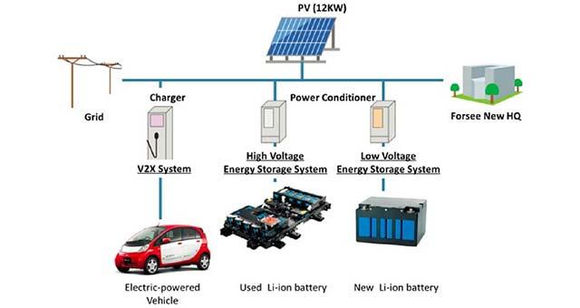 Mitsubishi-Energy-Storage-System