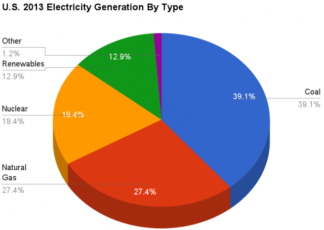 U.S._2013_Electricity_Generation_By_Type_crop